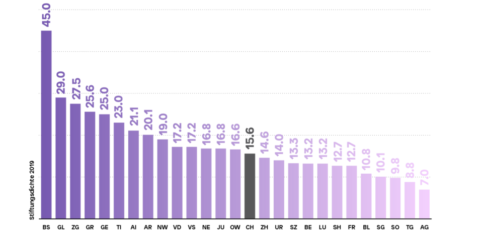Figure Distribution of Foundations per Canton in Switzerland